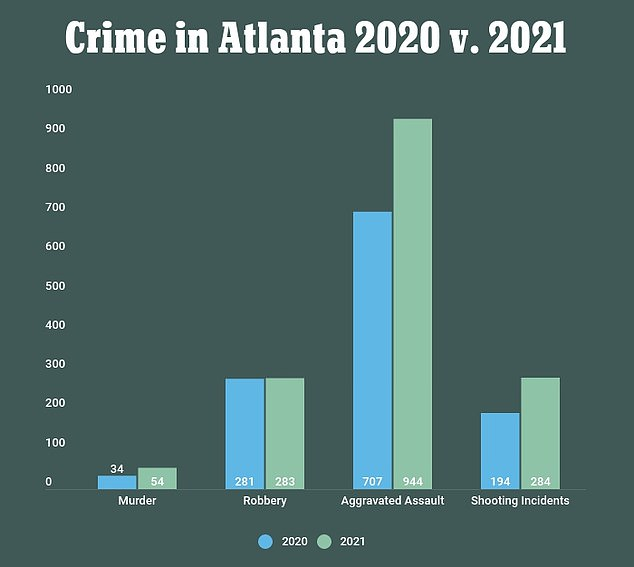 Crime in Atlanta has been soaring since the past year, especially murders and shootings