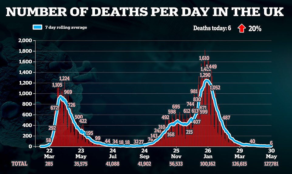 But the death rate has remained very low. Although scientists say it is inevitable it will start to rise in the coming weeks. More than 5million over-50s have not received both doses of the vaccine