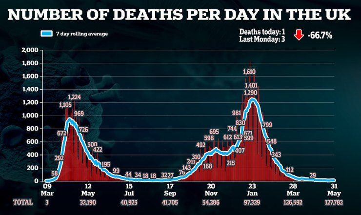 The number of people dying of Covid each day in Britain remains extremely low, at an average of eight per day. It is hoped that vaccines will prevent this from rising significantly again even if cases take off
