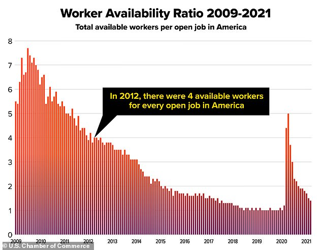 The Chamber says that there are now just 1.4 workers available for each new opening