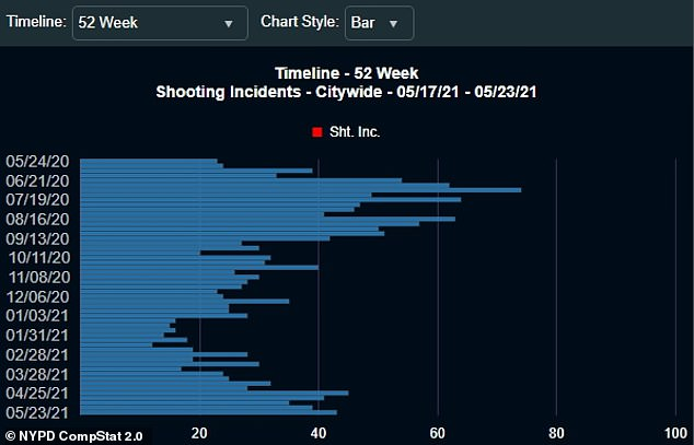 There were 43 shooting incidents in NYC from May 17 to May 23, the second-worst week for shootings in the city since September