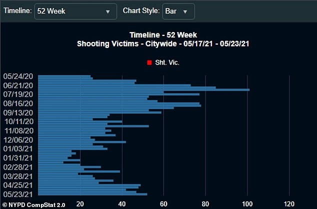 As a result, there have been over four dozen shooting victims that week alone