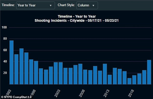 The 43 shooting incidents the week of May 17 were the most in NYC for that week since 1997