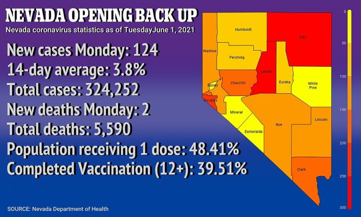 In Nevada, there were 124 new cases COVID-19 cases on Monday, with a 14-day rolling positive average of 3.8 percent in state.The color codes show the number of cases per 100,000 people over the last 30 days
