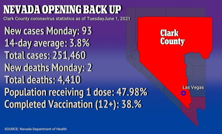 In Clark County - where Las Vegas is located - the case and vaccination numbers look very similar to the entire state