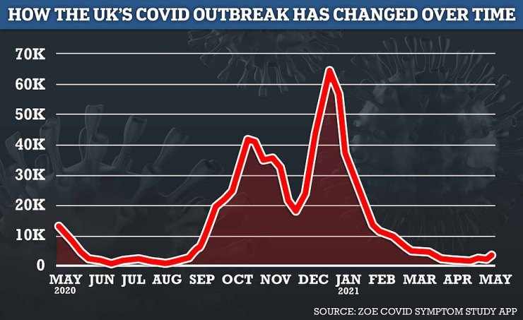 The number of Britons getting ill with Covid has increased by 45 per cent in a week, according to the ZOE and King's College London study