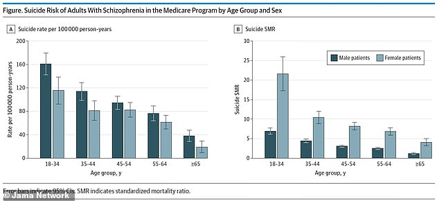 Suicide risk is dramatically higher for younger schizophrenia patients, a recent study finds