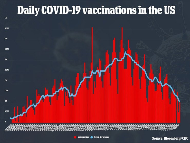 President Joe Biden's goal is to inoculate 70% of U.S. adults with at least one vaccine dose by July 4, but average daily vaccinations have fallen from more than three million per day in April to fewer than 1.5 million per day in June
