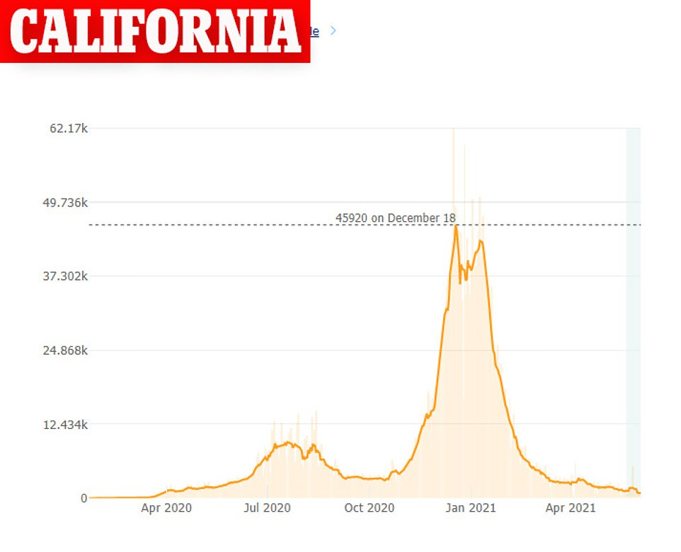 The seven-day rolling average of cases in California sits at 933 per day, a drop of 25% from 1,246 reported two weeks ago