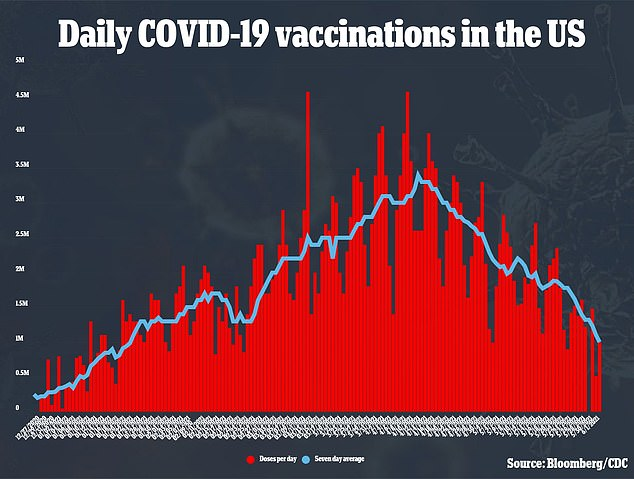 Average daily vaccinations have fallen from more than three million per day in April to fewer than 1.5 million per day in June
