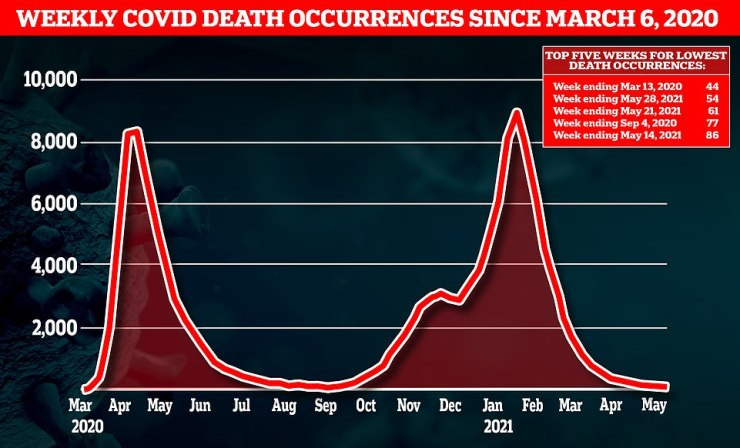 Weekly Covid deaths in England and Wales at the end of May fell to their lowest levels since before the pandemic took off last spring,Office for National Statistics (ONS) figures revealed today