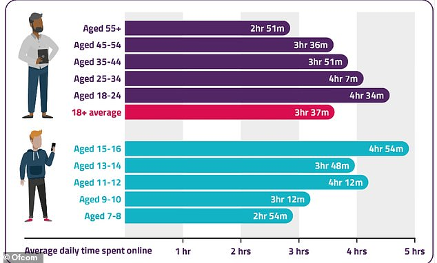 The graph shows the average amount of time spent online for each age group in the UK