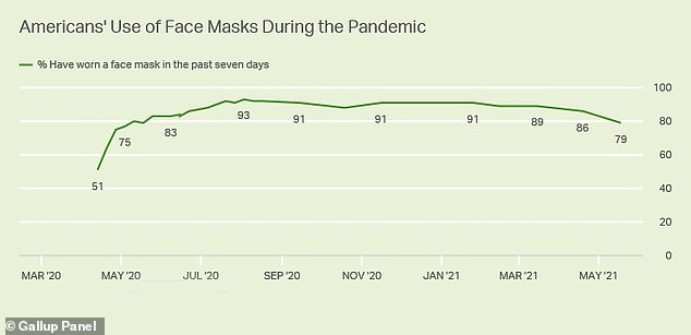 About 79 percent report using a face mask in the last week - lower than any time since May 2020 but still the vast majority