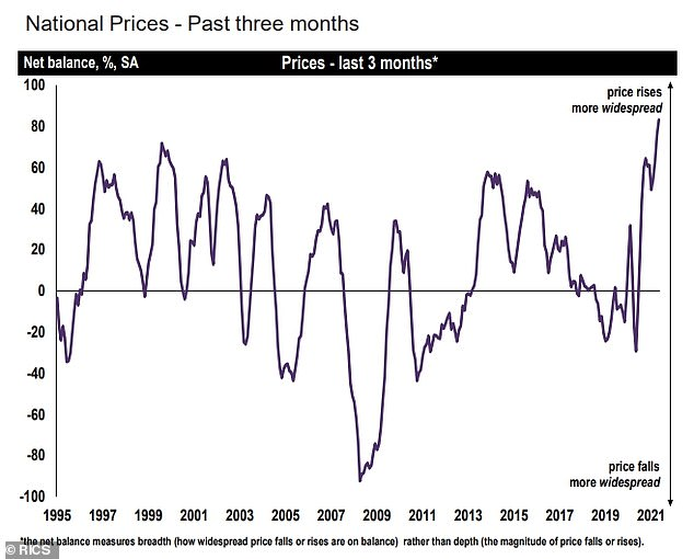 The upward pressure on house prices intensified last month, Rics said