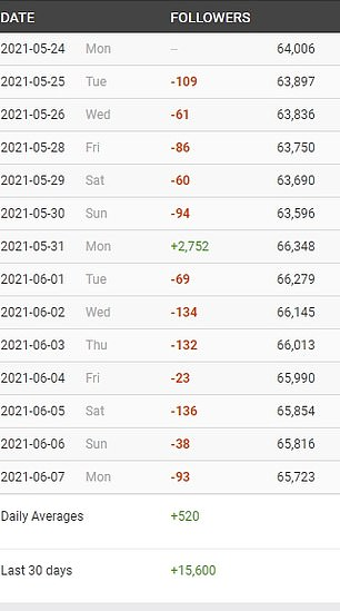 Hmm:SocialBlade statistics show Liam's account jump by several thousand, only for several hundred to mysteriously disappear
