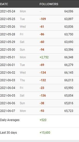 This indicates bot accounts may have followed him en masse