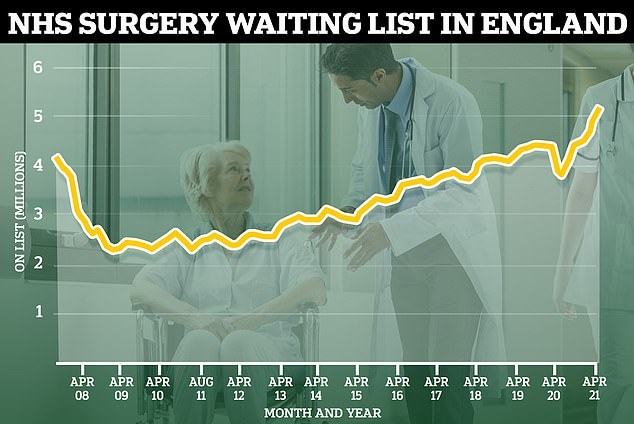 The number of people on the NHS waiting lists hit its highest-ever number of 5.12million