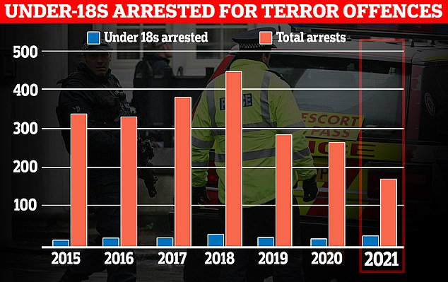 In the year to March, 21 under-18s were arrested for terror offences out of a total of 166 suspects across all age groups. This was the highest proportion in record