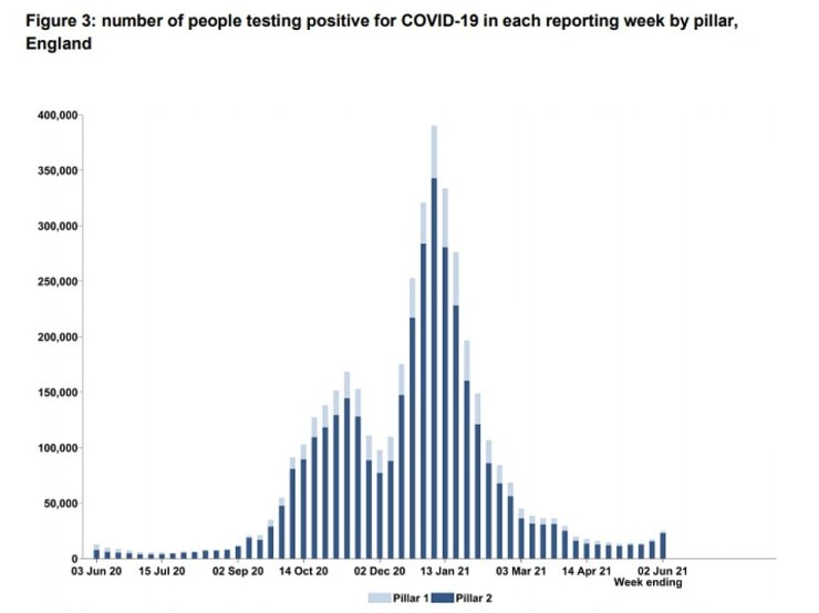 Meanwhile, Test and Trace figures released today showed the number of positive cares in England rose by almost 45 per cent last week. More than 25,000 people who were swabbed in the seven-day spell ending June 2 had Covid, up from 17,000 the week before