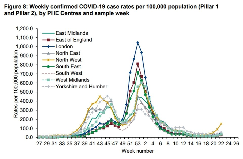 Graph shows: The cases per 100,000 in different regions across England. The North West — home to the Indian variant hotspots of Bolton, Blackburn and Manchester — has the highest case rate in the UK