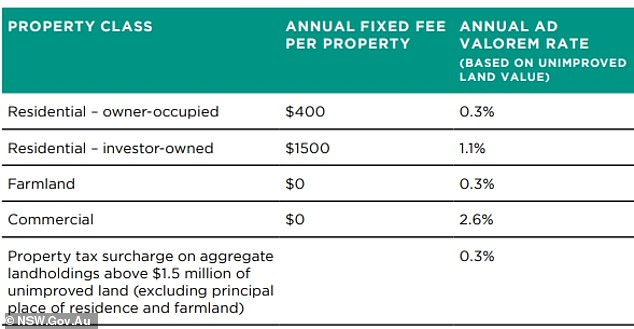 NSW Treasurer Dominic Perrottet is proposing to left people living in their own home pay a 0.3 per cent land tax on every dollar above $755,000 plus $500 which would see still see a buyer of a median-priced $1million Sydney house pay $1,216 a year