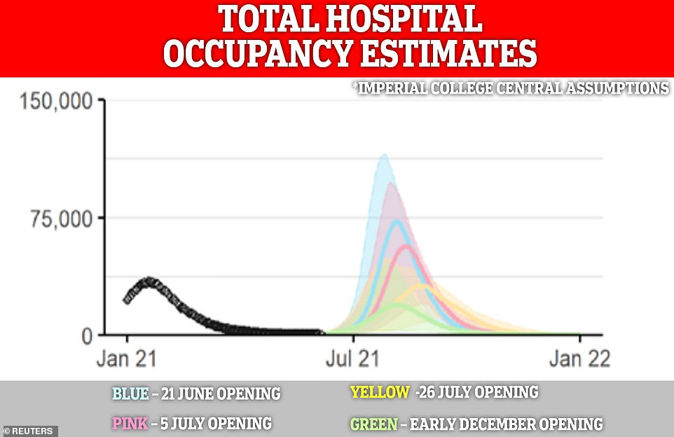The SAGE models suggested the number of people in hospital with Covid could top out at around 75,000 in early July if restrictions had been eased on June 21. It predicted hospital occupancy would stand at just under 37,000 in its summer peak with Freedom Day being delayed until late July