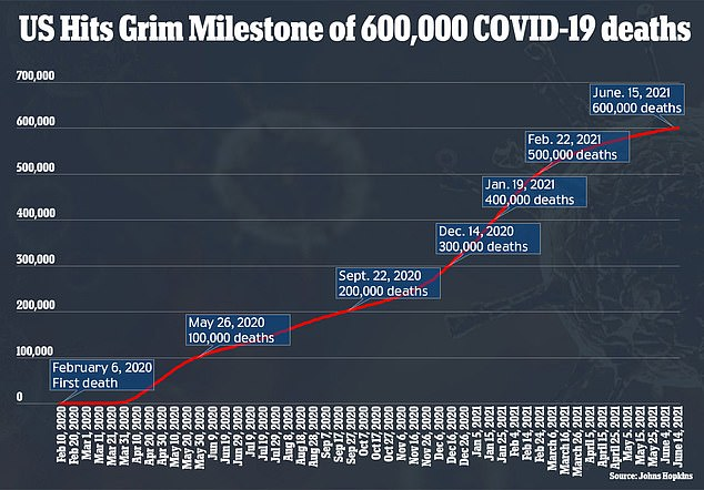 On Tuesday, the U.S. hit a grim milestone and surpassed 600,000 coronavirus deaths