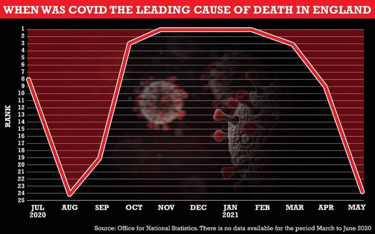 The ONS said Covid was now the 24th 'leading' cause of death in England as of last month — down from ninth in April