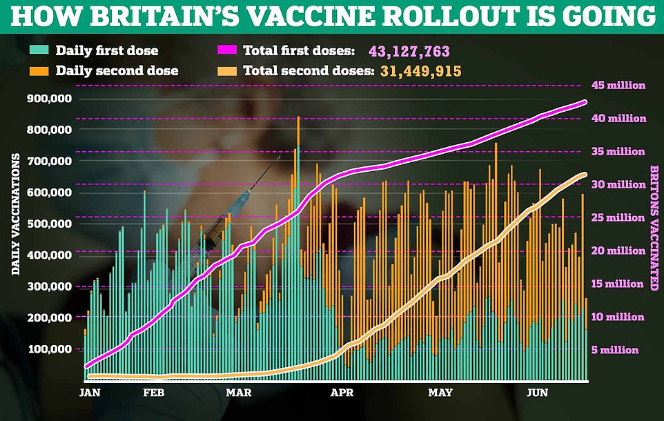 Across the whole of the UK, 43.1million people have had at least one dose of a jab – more than four in five of all adults – and 31.4m, or nearly 60 per cent, have had both jabs giving them the maximum possible protection