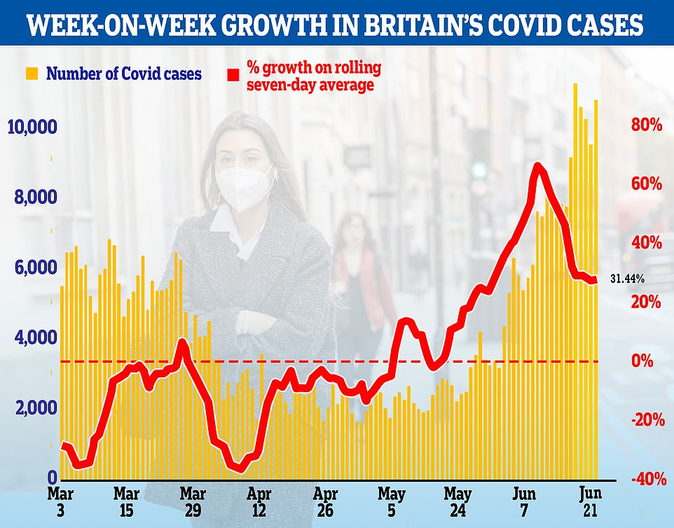 Britain is recording nearly 10,000 daily infections now compared to 2,000 in late April when the 'Delta' variant was first seeded in the country. But the speed at which cases are increasing every week has slowed to nearly 30 per cent, down from 65 per cent earlier this month, suggesting the outbreak had peaked by the first week of June