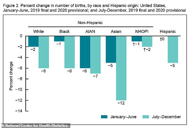 Among races, Asian women saw the biggest declines with 218,860 babies born in 2020, falling 8% from the 238,769 births in 2019