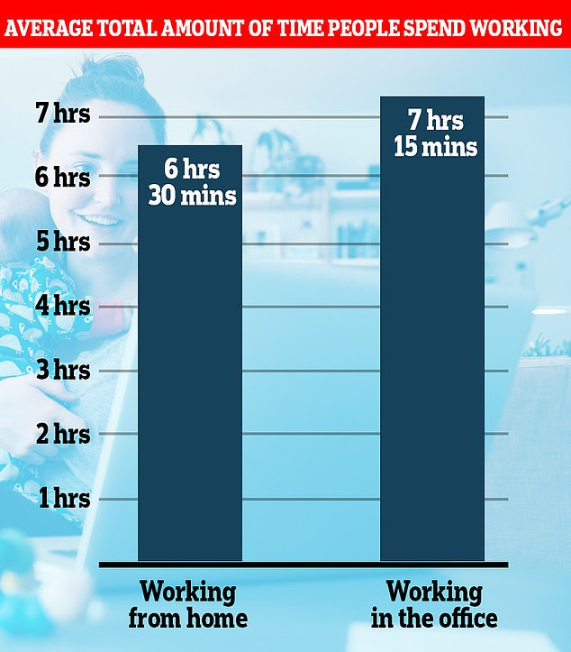 Office for National Statistics (ONS) figures released today show home workers only spend six-and-a-half hours a day on work