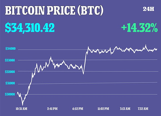 On Wednesday morning, Bitcoin surged a day after hitting its lowest level since January