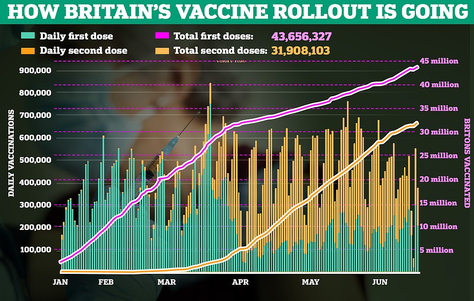 In the last seven days, new Covid cases have jumped up by 51.7 per cent in the UK and deaths have increase from 18 to 2. As it stands, 43.6million people have had their first dose of the vaccine while 31.9million have had their second. In the seven days leading up to June 20, 204 people went to hospital with the virus, down from 222 one week earlier