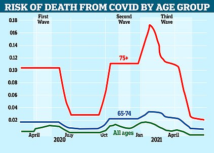 This graph shows the proportion of people who catch Covid that are dying from the disease by age group. The rate has fallen markedly among older people, who are most at risk from the virus, since the vaccine roll-out began in January