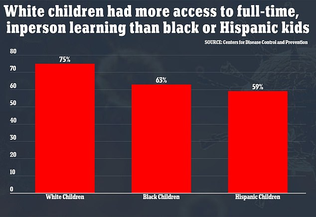 Three-quarters of white K-12 students could learn fully in-person in April 2021 - only 63 percent of black students had this option
