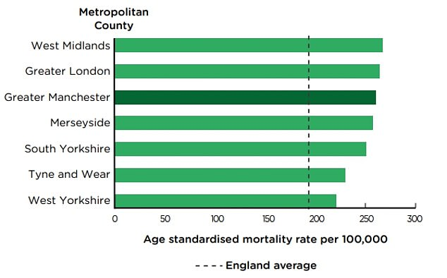 Compared to similar metropolitan countires, Greater Manchester had the third highest Covid mortality rates. The West Midlands recorded 266.5 deaths per 100,000 people, followed by Greater London (265.1) and Greater Manchester (261)