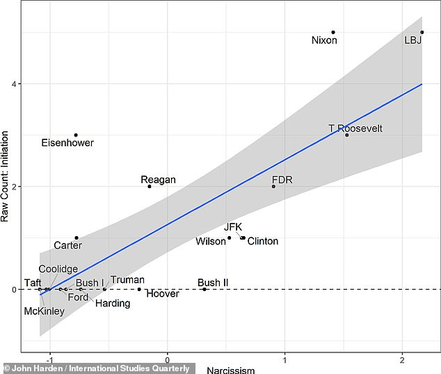 On average, the likelihood of the US unilaterally threatening another power in a given year was around 4 per cent — a figure, however, that increased to 29 per cent under those presidents who scored the highest on the narcissism scale. Pictured: Presidents who scored higher on the narcissism scale (bottom axis) tended to initiate more conflicts (left-hand axis)