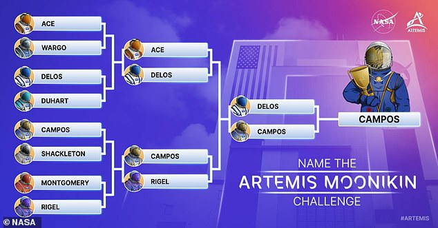 There were eight names to choose from in NASA's bracket contest.The final bracket challenge was between Campos and Delos, a reference to the island where Apollo and Artemis were born, according to Greek mythology