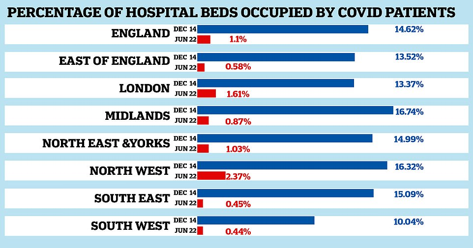 Just one in 100 NHS beds are currently being taken up by Covid patients in England — fourteen times fewer than at the start of the second wave. Graph shows: The percentage of all hospital beds available to the NHS being taken up by Covid patients on June 22 this year (red bars) compared to on December 14 (blue bars), the last time infections were above 20,000 and rising