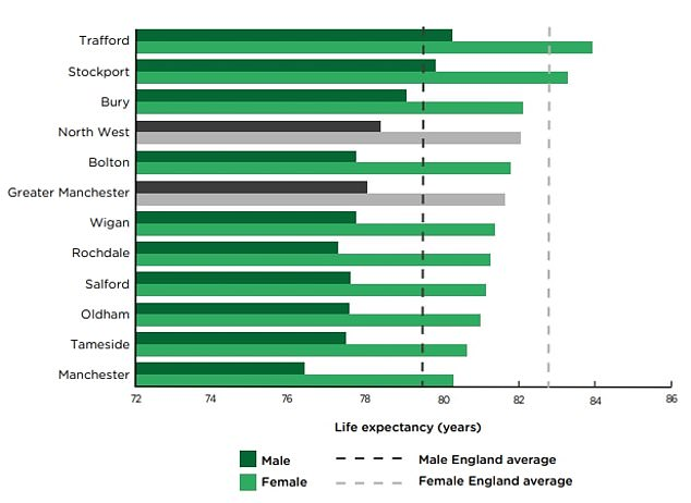 The average life expectancy for women in Greater Manchester was 81.7 years, while men were expected to live to 78.1. This is lower than the national averages of 83.4 years for women and 79.8 years for men