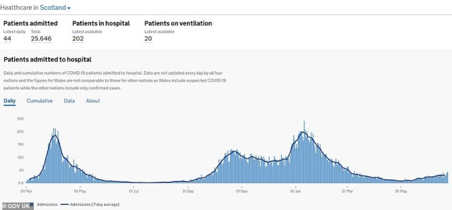 Scotland's Covid hospitalisations have remained flat, however, since cases began to rise (daily hospitalisations are the blue bars, and the average is the blue line). Just 32 people are being admitted to hospital in Scotland with the disease every day, which is almost double the amount last month but still low when compared to previous waves. For comparison, in the darkest days of January there were 195 admissions a day
