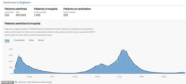 But, like in Scotland, England's hospitalisations are also still flat. The country is currently averaging around 200 a day, a slight rise from 186 last week. But this remains far below the peak of the second wave in January, when there were more than 3,500 hospitalisations a day. Vaccine-triggered immunity is keeping hospitalisations low