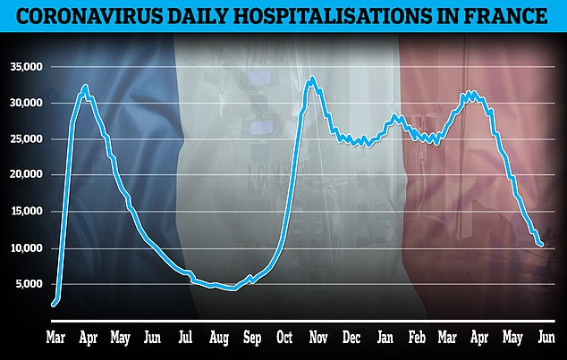 Despite Delta, the Coronavirus pandemic is in retreat in France, with just 18.5 cases per 100,000 people reported over the past week. This compares to 500 at the height of the second wave at the end of last year. Hospitalisations and deaths are also down, butProfessor Delfraissy now thinks a fourth Coronavirus wave is now inevitable in France