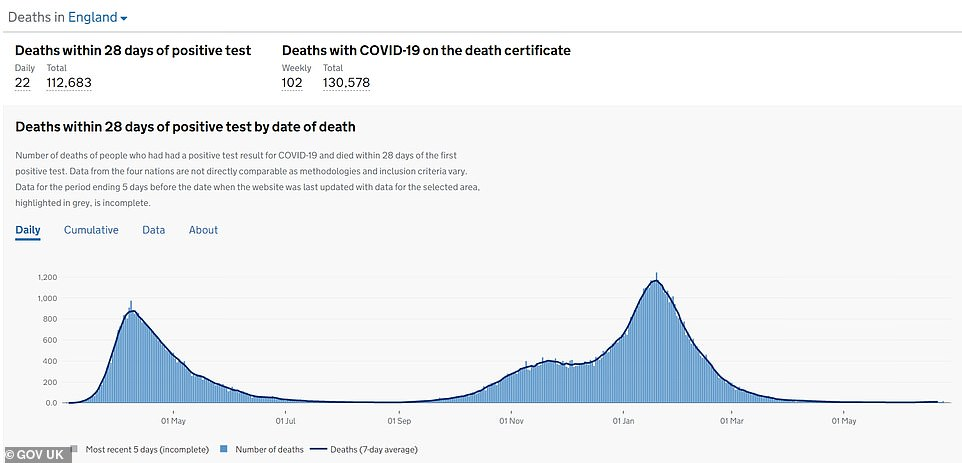England's deaths are also still flat-lining (blue bars show deaths by date of death, and the blue line shows the average). England is currently recording around 10 deaths a day, compared to more than a thousand in the darkest days of January