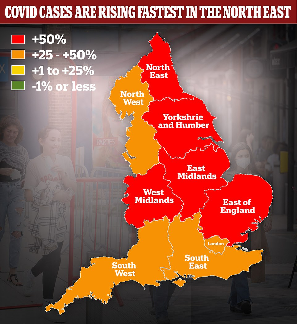 Department of Health data shows infections are spiralling by more than 25 per cent in every region of England, and five out of nine (red) have seen cases rise by more than 50 per cent in a week. They are rising fastest in the North East up by 81 per cent to 159.2 cases per 100,000 people. England's Covid hotspot is the North West where there are 290 cases per 100,000