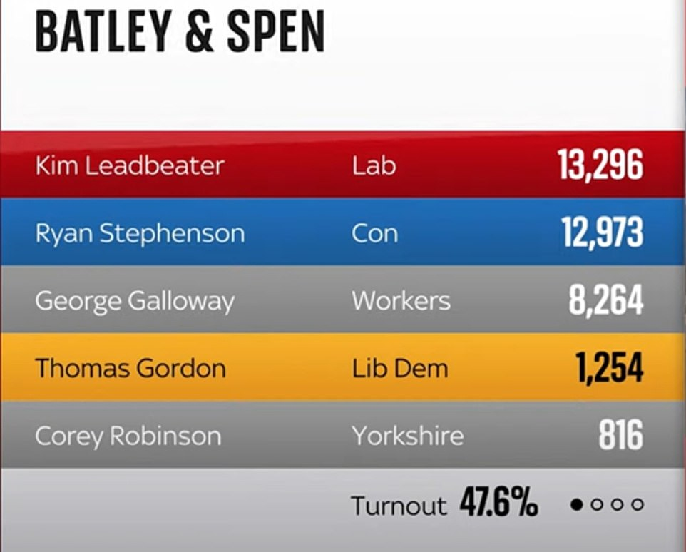 Labour candidate Kim Leadbeater, the sister of murdered MP Jo Cox, has managed to fend off Tory challenger Ryan Stephenson, who came second, and maverick Mr Galloway, who came third, with a majority of just 323