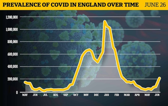 Office for National Statistics surveillance estimated there were 211,100 Covid cases in England last week, the highest number since late February when there were 248,100.It means weekly infections are at their highest number since late February, when the second wave was dying down, but low Covid inpatient numbers highlight the success of the vaccines