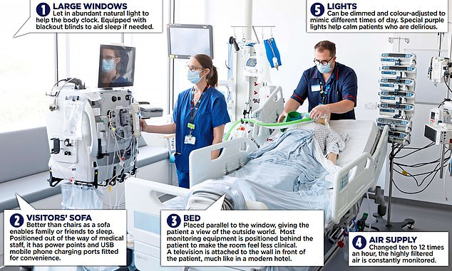 On the fifth floor of Chelsea and Westminster Hospital, in West London, they have created a new type of intensive care (pictured above) which they hope will serve as a model elsewhere, and The Mail on Sunday was granted an exclusive look