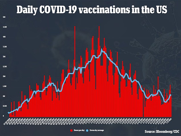 Daily vaccination rates have fallen from an average of more than three million per day in April to around one million per day in June and July